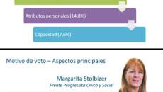 voto provincia