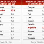 El FMI calcula que Argentina crecerá un 3,5% durante 2013