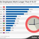 El top ten de los países mas trabajadores