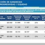 Kicillof anunció nueva tabla de ganancias con mejoras en el salario de bolsillo