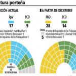 La nueva conformación de la Legislatura Porteña