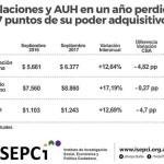 Por la inflación, jubilados y beneficiarios de la AUH ya perdieron el 7% de poder de compra