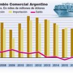 Balanza comercial al borde del abismo: Según INDEC, cerró enero con un récord negativo de casi  u$s 1.000 millones