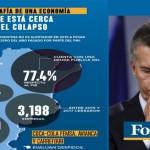 La revista internacional Forbes advirte que la economía argentina se encuentra al borde del colapso