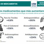 Salud en peligro: Los medicamentos aumentaron más de 250% desde que Cambiemos asumió la presidencia