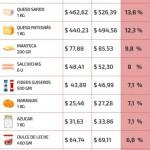 Lácteos, fideos y azúcar: los 10 alimentos de la canasta básica que más subieron en abril