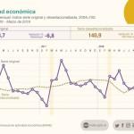 Desplome de la actividad económica por undécimo mes consecutivo